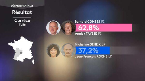 A Tulle, le binôme Bernard COMBES / Annaïck TAYSSE arrive largement en tête du second tour des départementales 2021.