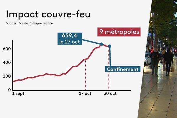 En octobre dernier, le couvre-feu mis en place dans neuf métropoles dont Dijon a eu un réel effet qu'une bonne dizaine de jours après sa mise en place.