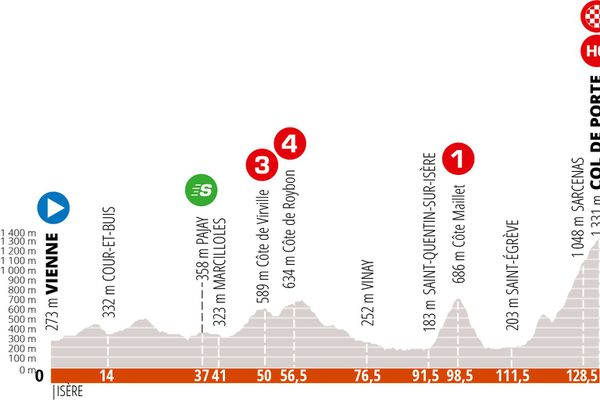 La deuxième étape du Critérium du Dauphiné.