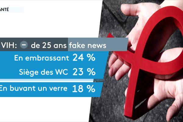 Les fausses informations liées au VIH ne cessent d'augmenter selon une étude Ifop réalisée en février 2021