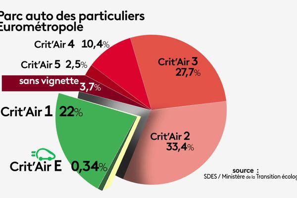 D'ici 2025, chacune des catégories Crit'air 5 à 2 aura été progressivement interdite dans la ville de Strasbourg, soit 80% des véhicules actuellement existants. Le calendrier n'est pas arrêté pour l'Eurométropole.