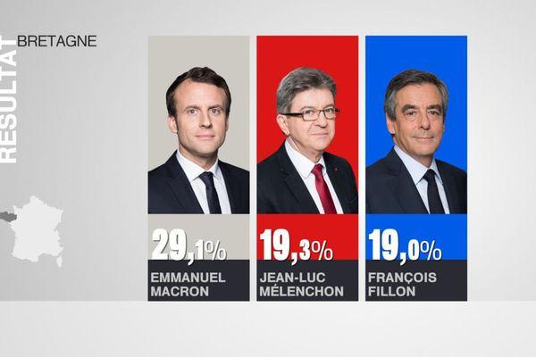 Le podium du 1er tour de la présidentielle 2017 en Bretagne