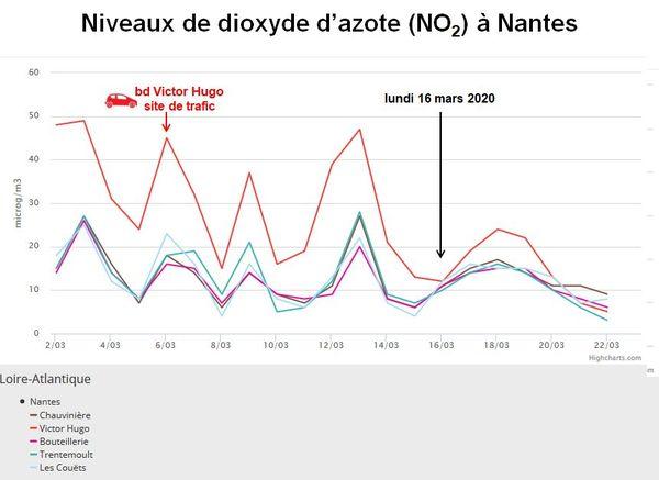 Niveau de dioxyde d'azote à Nantes entre le 2 et le 22 mars 2020