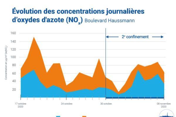 Évolution des concentrations journalières en NOx au niveau de la station du Boulevard Haussmann, lors de la mise en place du second confinement.
