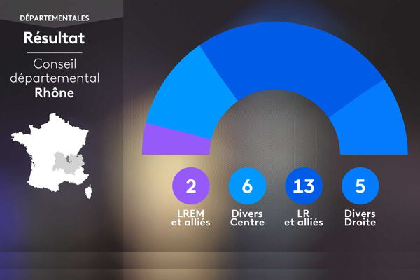 Composition du Conseil départemental du Rhône à l'issue des élections de juin 2021 : 2 LREM, 6 Divers centre, 13 LR et 5 Divers droite