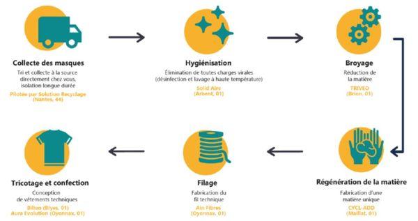 Le cycle du recyclage des masques