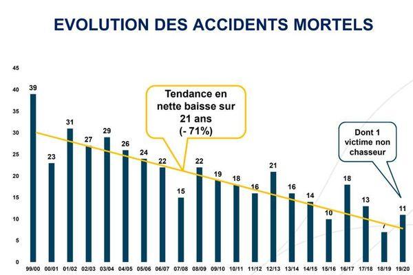 Même tendance pour les accidents mortels.