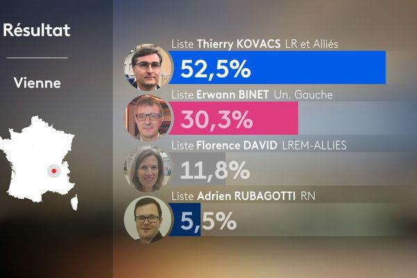 Résultats du 1er tour des municipales 2020 à Vienne en Isère