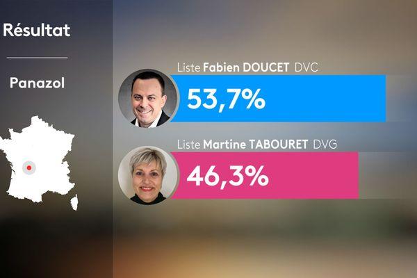 Fabien Doucet remporte la mairie de Panazol avec 53,66% des voix