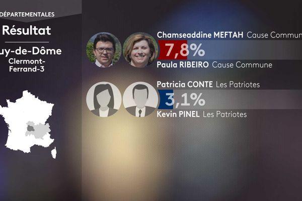 Les résultats du 1er tour dans le canton de Clermont-Ferrand 3.