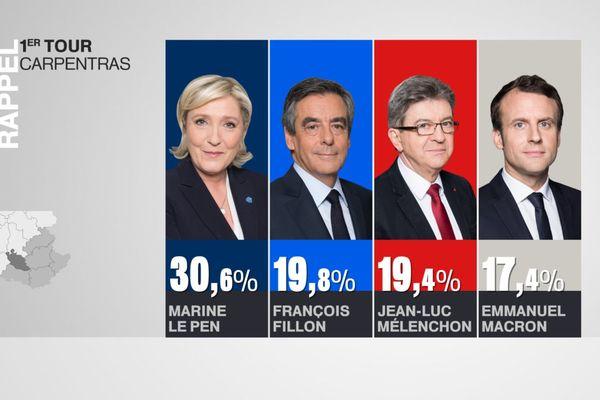 Emmanuel Macron était arrivé en quatrième position.