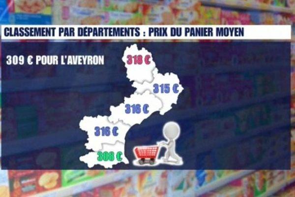 Comparatif régional du panier moyen par département en février 2014.
