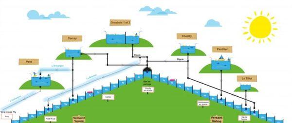 Schéma simplifié du système d'alimentation en eau du canal de Bourgogne