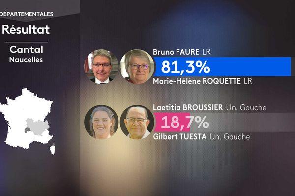 Les résultats du 1er tour des élections départementales à Naucelles (Cantal).