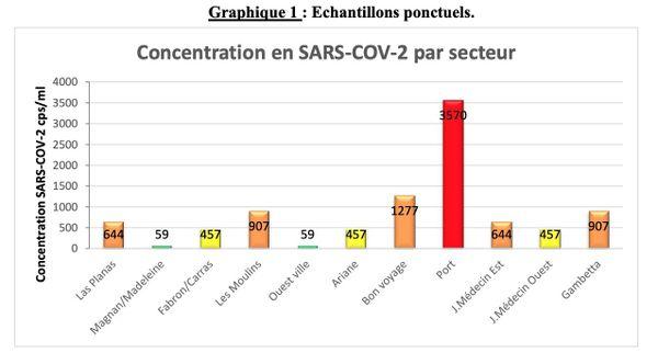 Dans le secteur du port de Nice, près de 8 % de la population était contaminée par le coronavirus le 12 janvier, selon l'analyse des eaux usées.