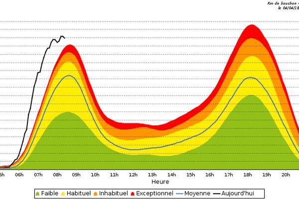 Baromètre présentant le cumul des bouchons, ce mercredi 4 avril 2018.