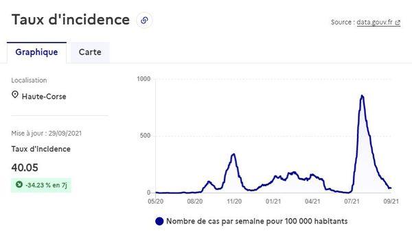 Le taux d'incidence en Haute-Corse était de 40,05 % au 29 septembre dernier. Un chiffre qui a baissé de 34,23 % en une semaine.