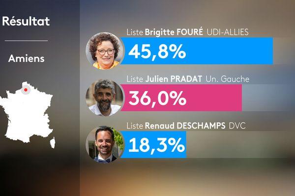 Résultat du second tour des élections municipales à Amiens