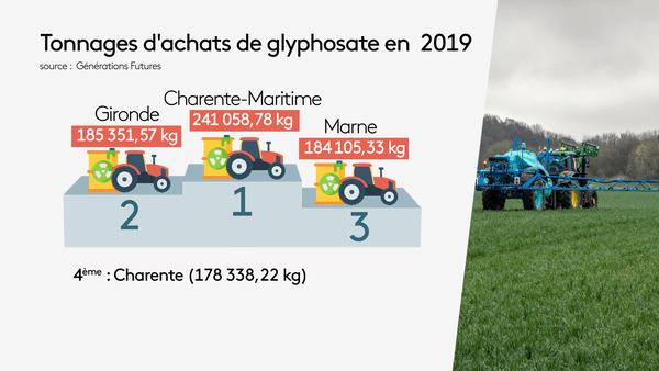 Les quantités de glyphosate achetées par les professionnels classées par département