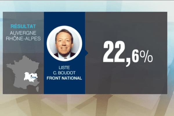 Le score de Christophe Boudot au 2e tour des élections régionales en Auvergne Rhône-Alpes (13/12/15) !