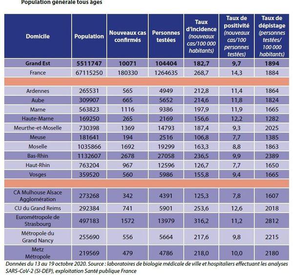 Les chiffres du taux d'incidence pour le Grand Est donné par l'Agence régionale de santé