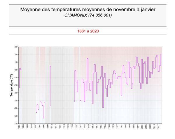 Températures moyennes entre début novembre et fin janvier à Chamonix