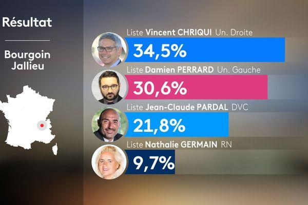 Résultats du 1er tour des municipales 2020 à Bourgoin-Jallieu en Isère