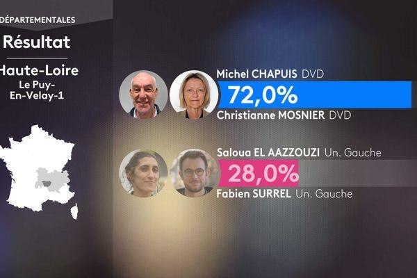 Les résultats  du 1er tour aux élections départementales en Haute-Loire dans le canton du Puy-en-Velay 1
