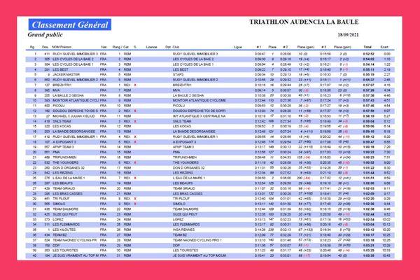 Résultats des 40 premiers de laTri-Relais Grand Public, challenge étudiant et Handisport, édition 2021