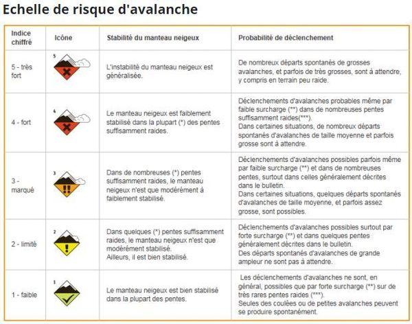 Les pictogrammes européens indiquant le risque d'avalanche.