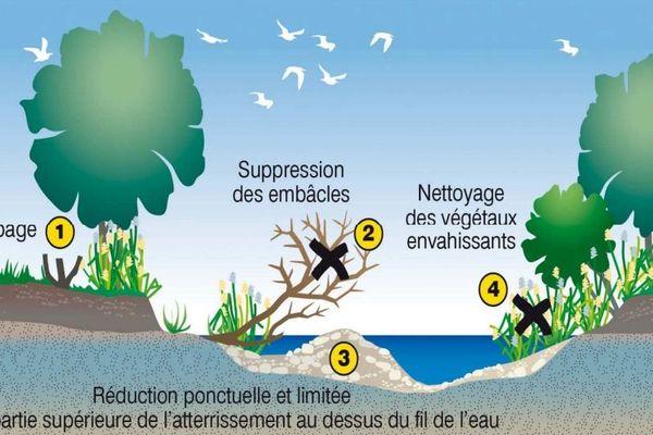 Fiche notice de la Direction Départementale des Territoires et de la Mer (DDTM)