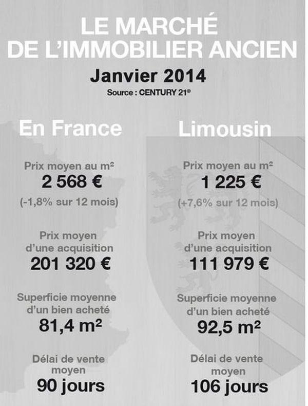 Immobilier ancien: comparatif France/Limousin
