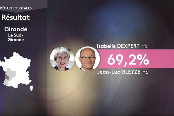 Le Président sortant Jean-Luc Gleyze en binôme avec Isabelle Dexpert est réélu au premier tour.