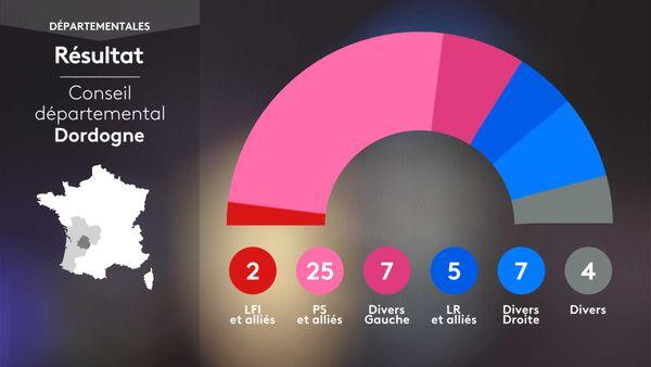 Composition du conseil départemental de Dordogne au soir du 27 juin 2021.