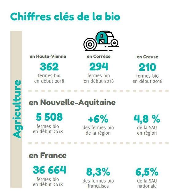 Quelques chiffres sur les fermes bio à travers le territoire français.