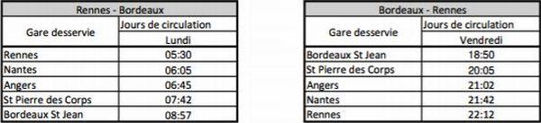 Fiche horaire prévisionnelle entre Rennes et Bordeaux par la société Le Train