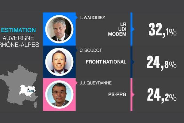 Les estimations de 20h pour les élections Régionales 2015 en Auvergne Rhône-Alpes