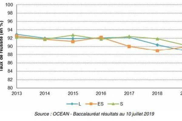Les résultats du Bac général, toutes séries confondues, sont en baisse depuis quatre ans.