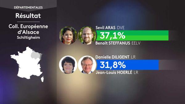 Le duo écologiste Aras/Steffanus, pour sa 1e campagne aux départementales, a convaincu 37,1% des électeurs, et arrive en tête des suffrages pour ce 1e tour.