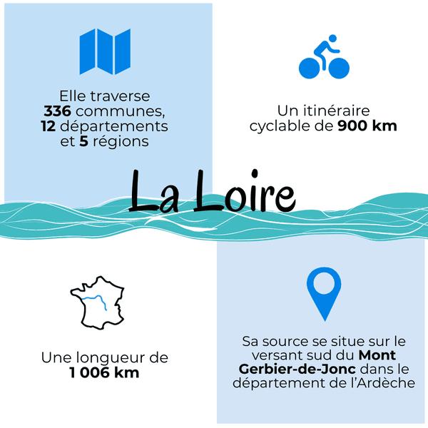 La Loire le plus long fleuve de France.