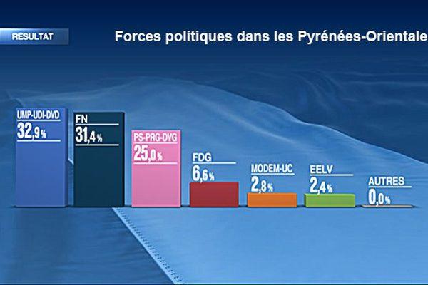 Forces politiques dans les Pyrénées-Orientales lendemain premier tour départementales 2015