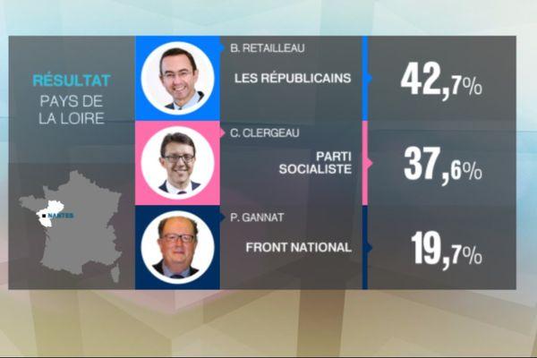 Elections Regionales Decouvrez La Composition Du Nouveau Conseil Regional Des Pays De La Loire Resultats Definitifs