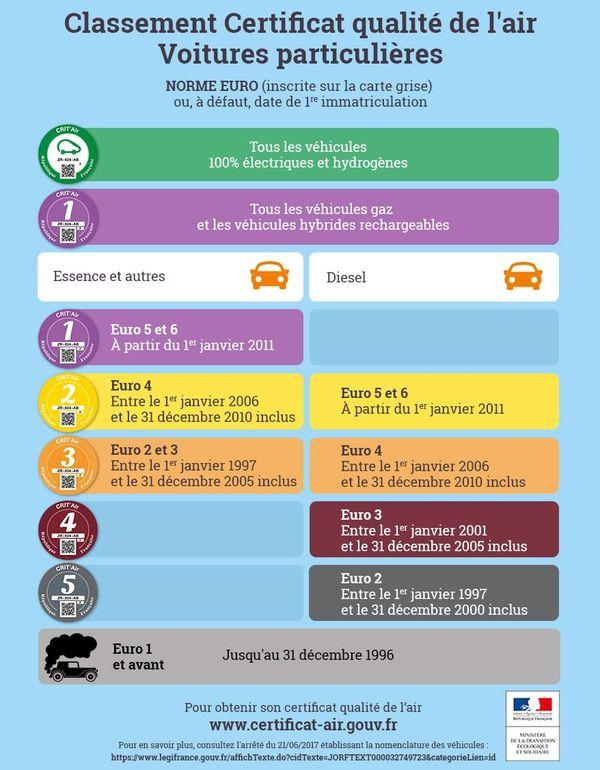 Les véhicules sont classés selon leur degré de pollution