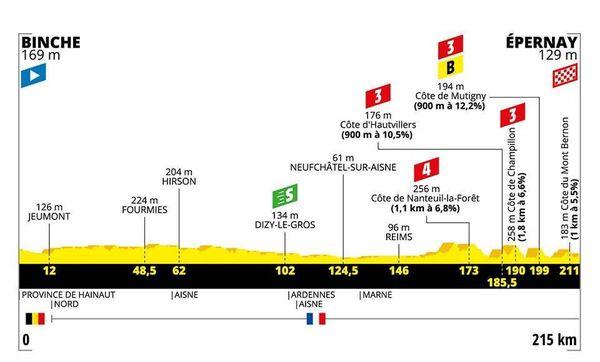 Le profil de la 3e étape du Tour 2019
