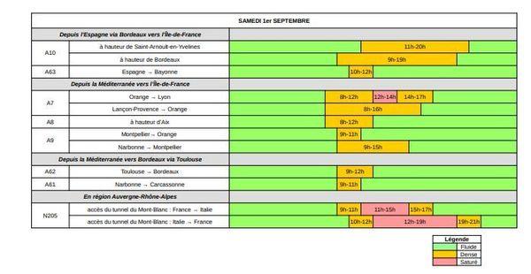 Dans le sens des RETOURS, samedi 1er septembre est classé VERT au niveau national et ORANGE en région Auvergne-Rhône-Alpes et sur l'Arc méditerranéen