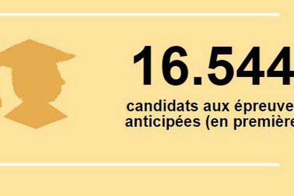 En 2015, 16.544 candidats se présentent aux épreuves anticipées (en première) du baccalauréat en Lorraine.