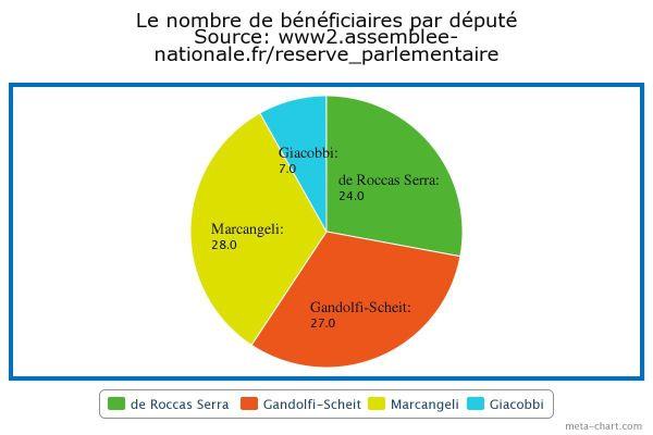 A la différence des trois élus UMP de l'île, Paul Giacobbi concentre