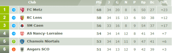 Les Angevins sont 6ème avec 51 points après la 34ème journée de Ligue 2.
