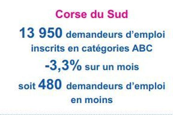 480 personnes ont retrouvé un emploi en Corse-du-Sud en juin.