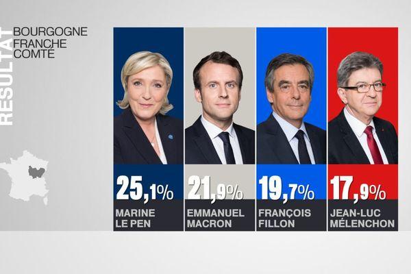 Au soir du 1er tour de l'élection présidentielle qui a eu lieu dimanche 23 avril 2017, c'est la candidate du FN qui devance le représentant du mouvement En Marche ! en Bourgogne-Franche-Comté